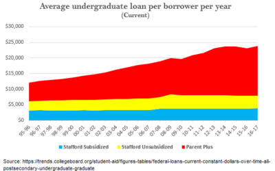 What Happens When Students Max Out On Their Loan Eligibility? A New Crisis