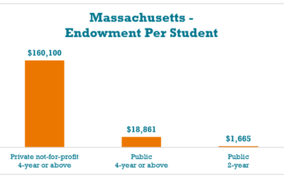 Why Massachusetts Needs its Own Student Loan Bill